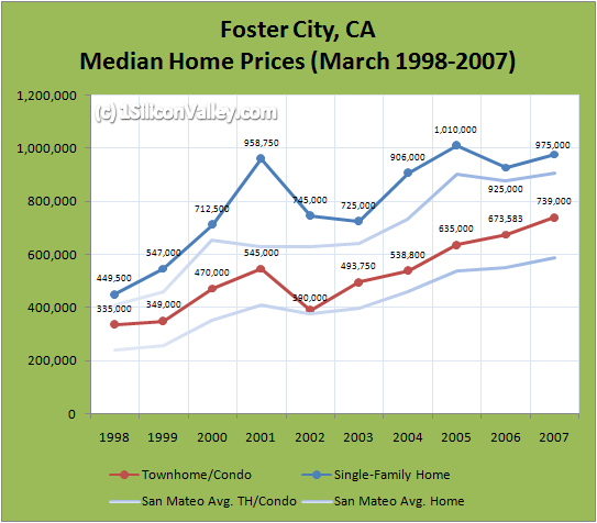 Chart of Housing Prices for Foster City in March 2007