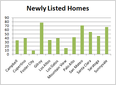 Chart of Silicon Valley Newly Listed Homes