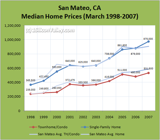 Chart of Housing Prices for San Mateo in March 2007