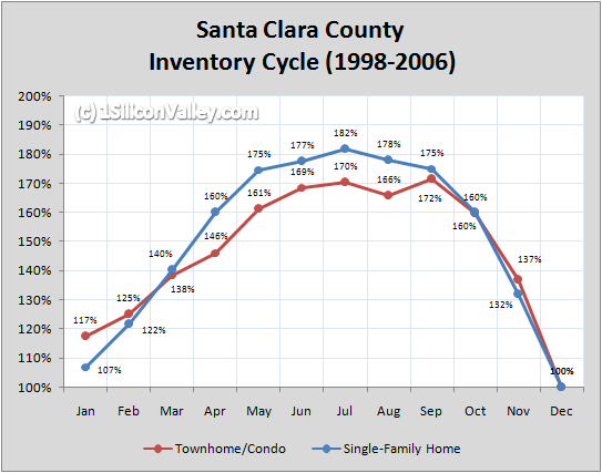Chart of Santa Clara County Inventory Cycle