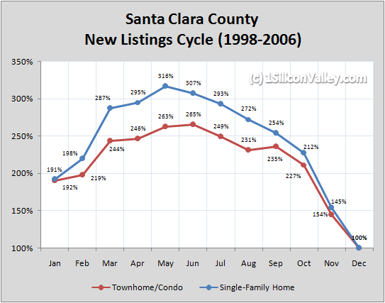 Chart of Santa Clara County New Listings Cycle