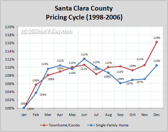 Chart of Santa Clara County Pricing Cycle