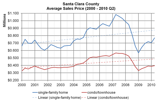Santa Clara County, average sales price