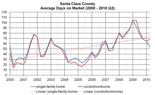 Santa Clara County, average days on market