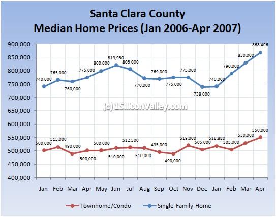 Chart of Santa Clara Median