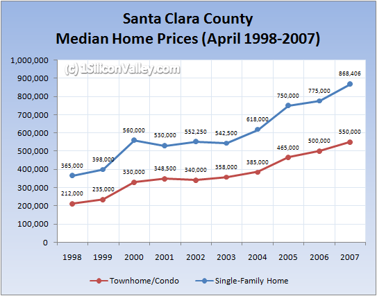 Chart of Housing Prices for Silicon Valley in April 2007