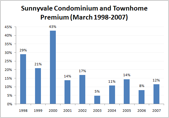 Chart of Premium for Sunnyvale Condominiums and Townhomes March 2007