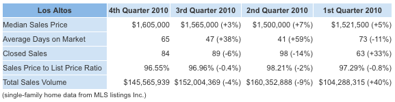 Los Altos Fourth Quarter 2010 chart.png