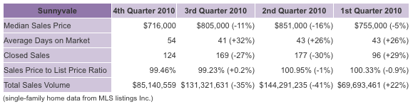 sunnyvale real estate market fourth quarter 2010