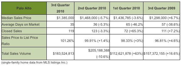 palo alto real estate third quarter 2010 chart