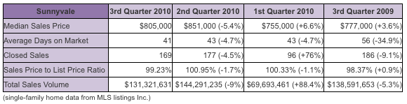 Sunnyvale real estate market third quarter 2010 chart