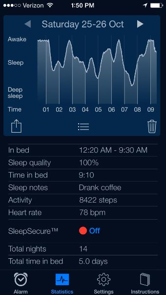 sleep cycle for CFS