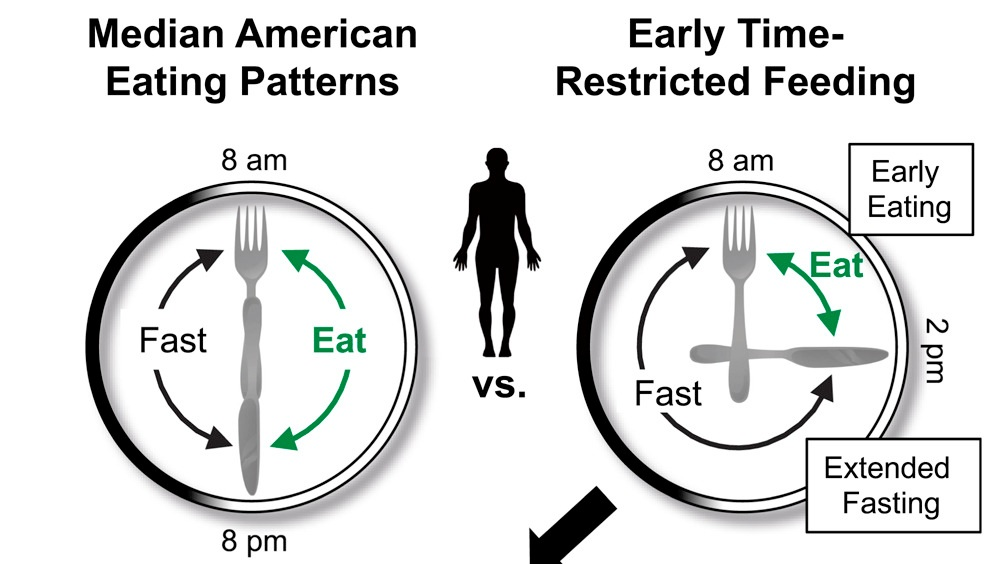 Left, similar recommendations as I previously described in 2014. Right, new eTRF strategy for fasting based on current circadian evidence. Graphic taken from Sutton EF et al. (2018)