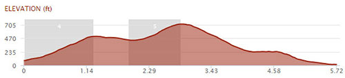 Maui XTerra running course profile at Kapalua for 2012 world championship.