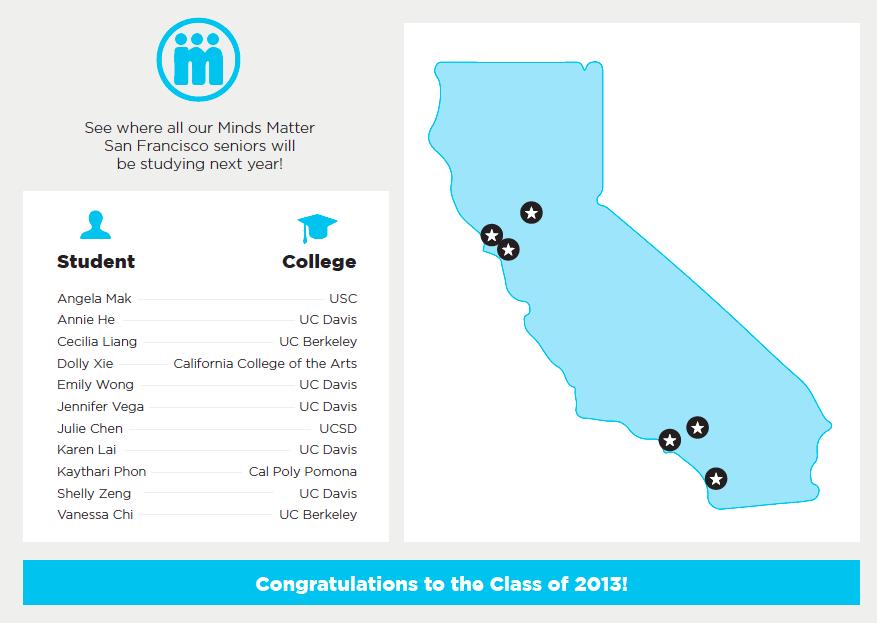 MMSF 2013 Graduation