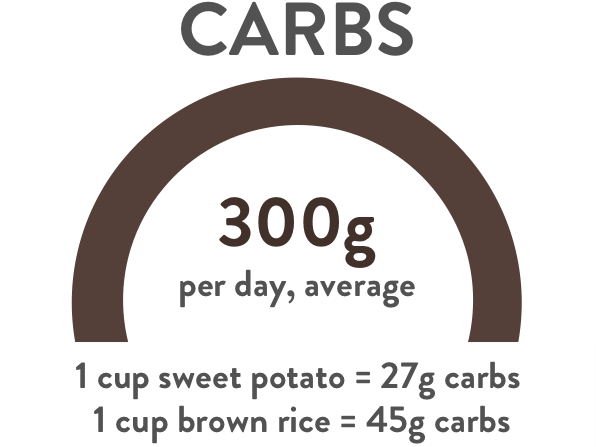 Carbs_examples.png