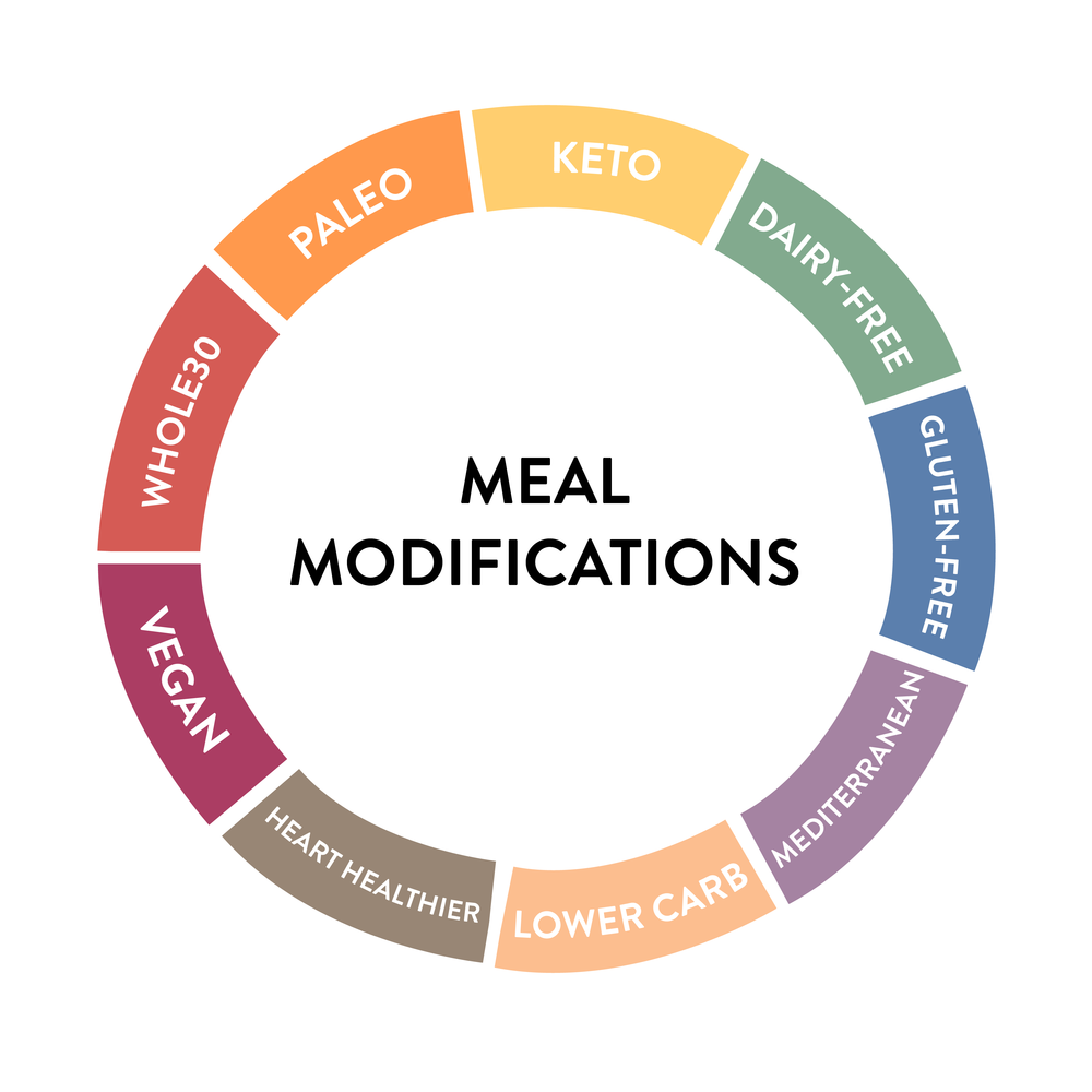 mealmodificationsnoheader-01.png