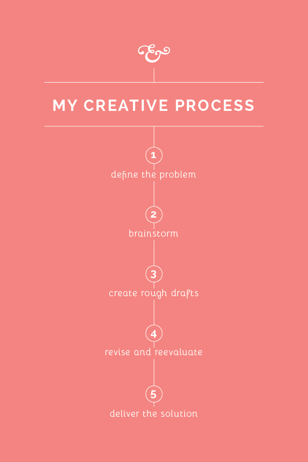 My Creative Process // Elle & Co.