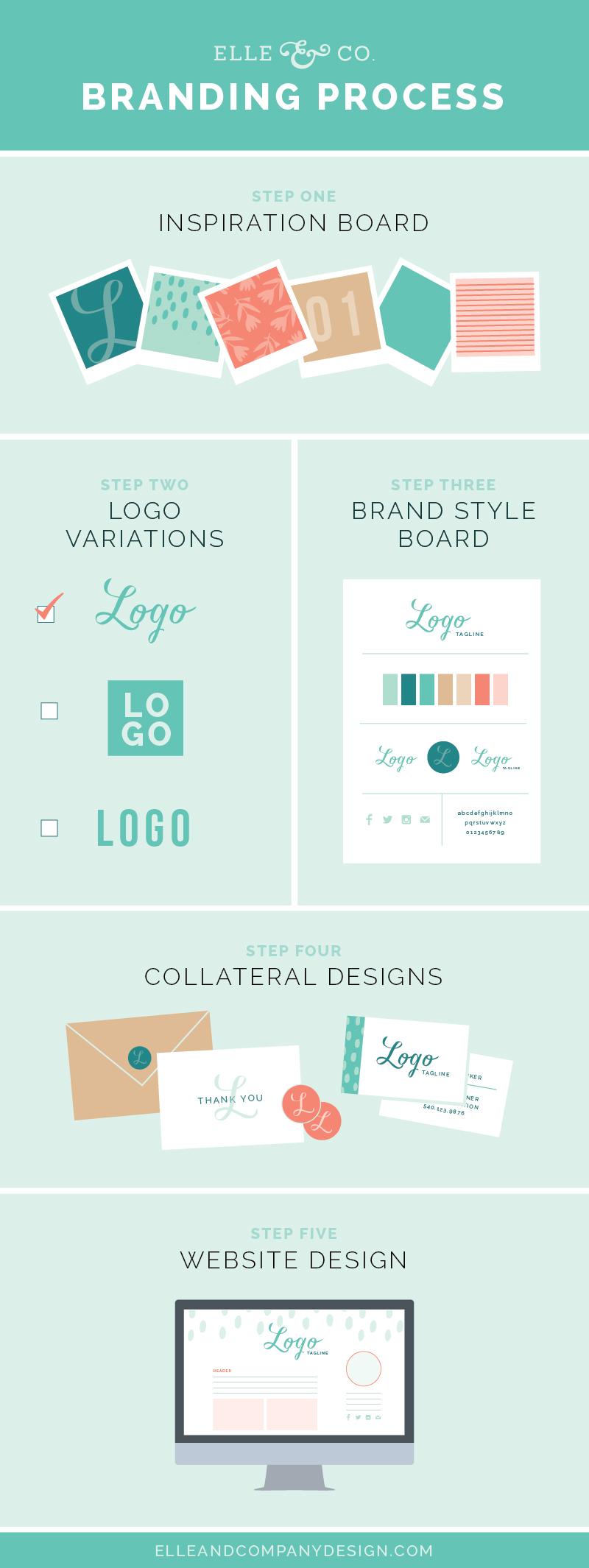 Elle & Company Branding Process