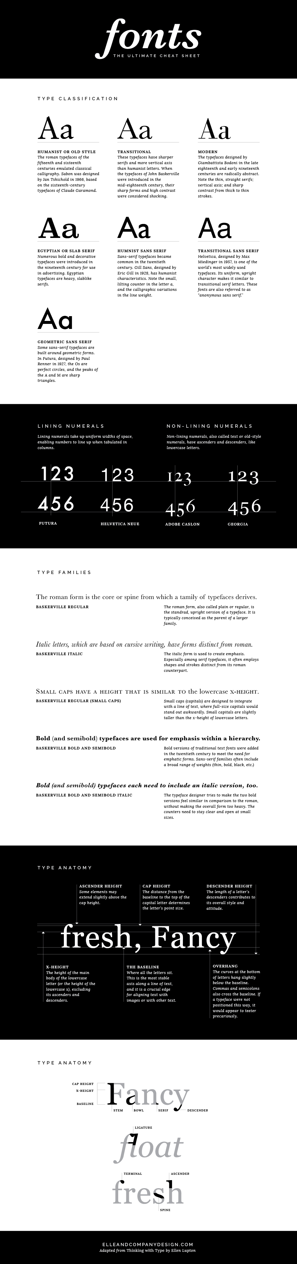 The ultimate font cheat sheet - Elle & Co.