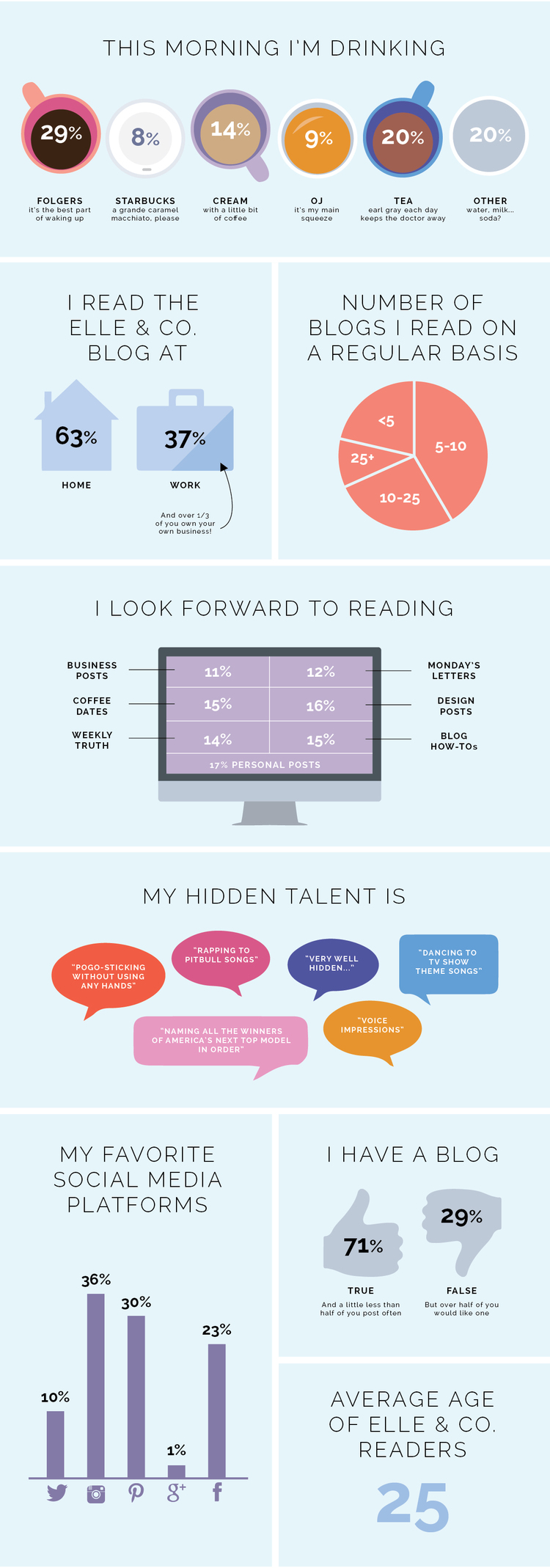 Infographic for the results of a reader survey - Elle & Company