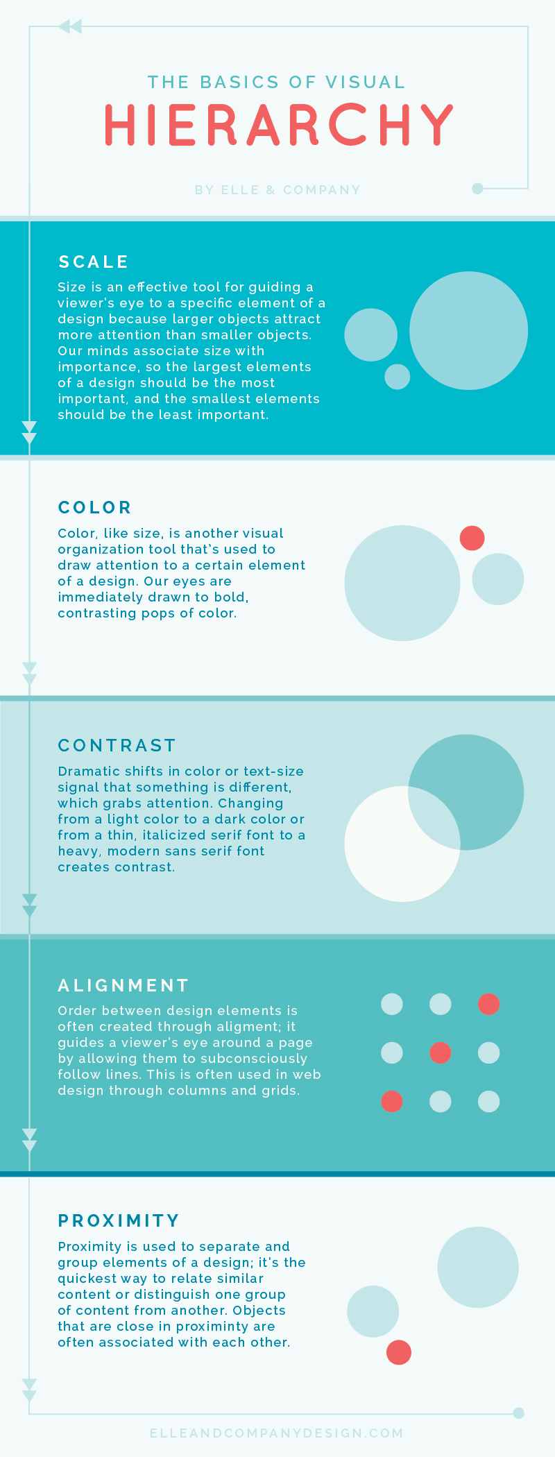 The Basics of Visual Hierarchy | Elle & Company