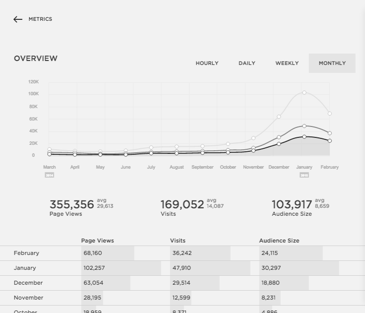 A Look Inside Squarespace Metrics | Elle & Company