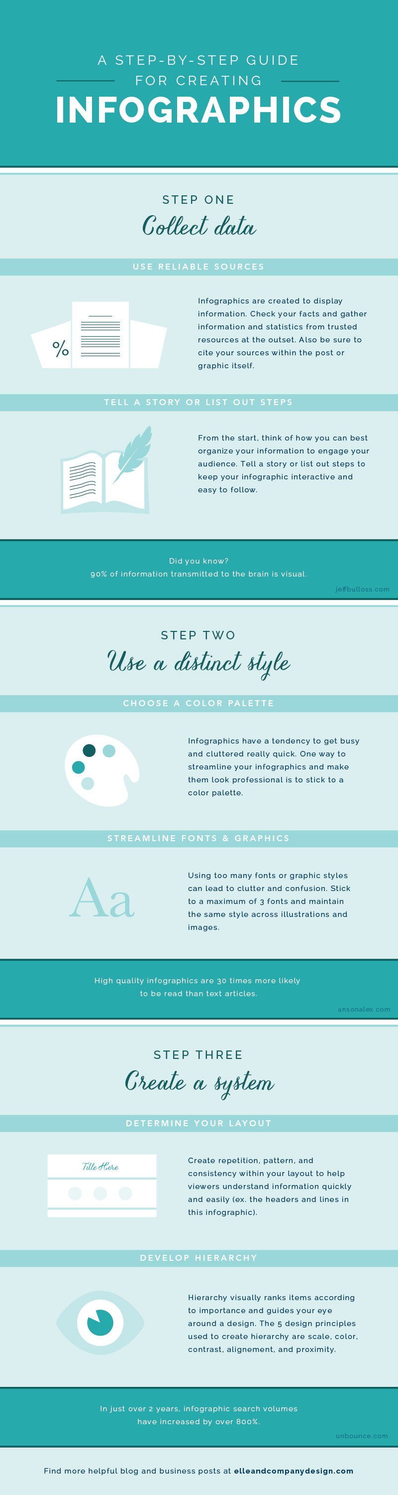 A Step-By-Step Guide for Creating Infographics - Elle & Company