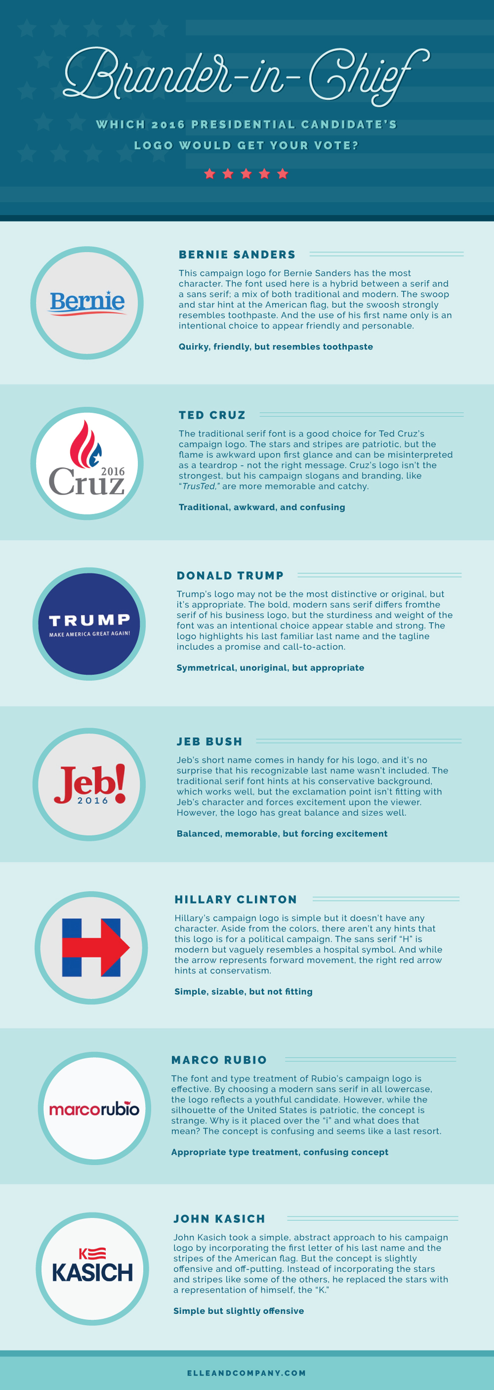 Brander-in-Chief: Which 2016 presidential candidate's logo would get your vote? - Elle & Company