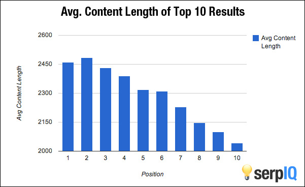 Does the Length of Your Blog Posts Really Matter? | Elle & Company