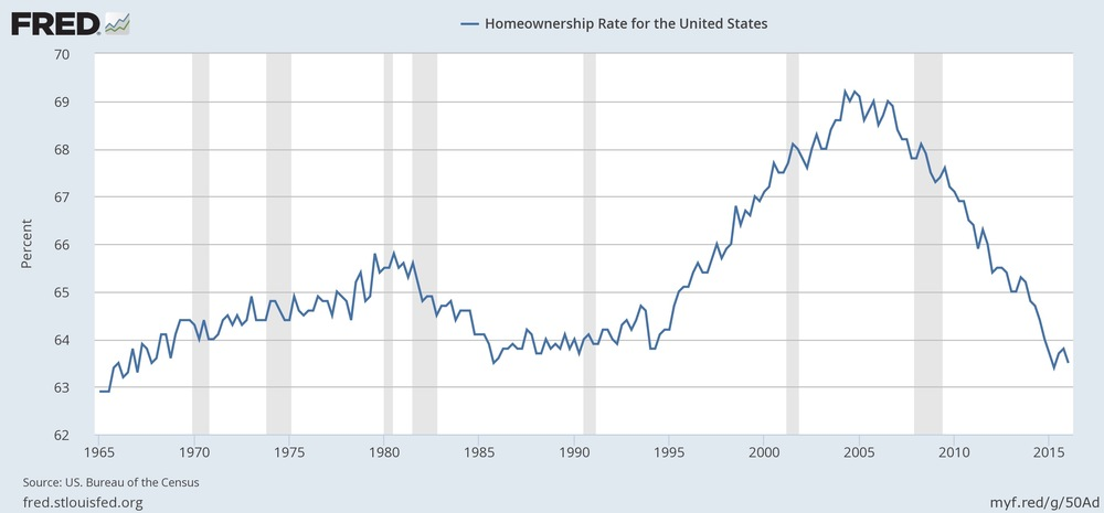 Home ownership is at its lowest rate since 1967. Source: St. Louis Fed. Click to enlarge.