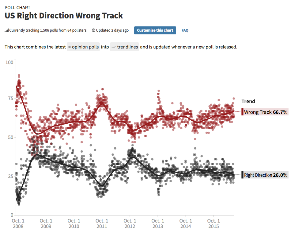 66% say we are on the Wrong Track. Source: Huffingtonpost.com