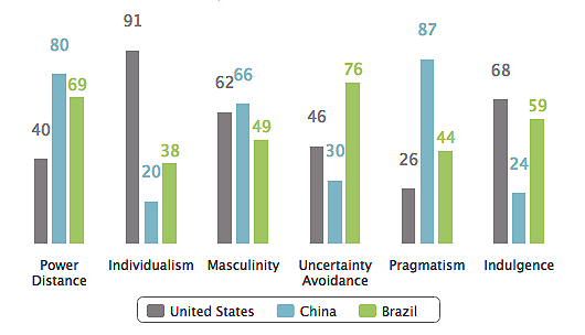 Brazilian business culture compared (SRC: Hofstede Centre)