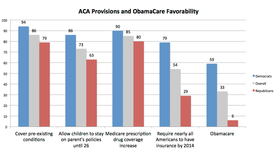 Affordable Care Act (ObamaCare) provisions remain widely popular, only brand suffers
