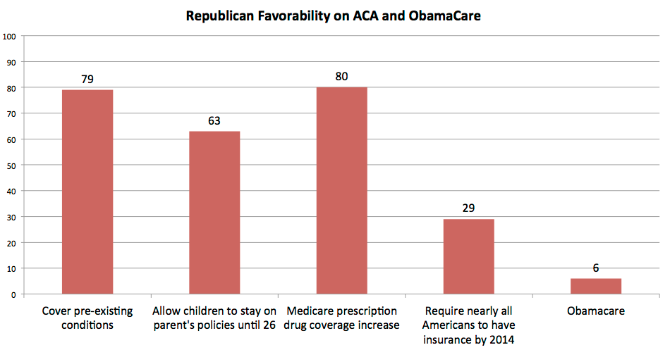 Republicans are very conflicted (confused?) on ACA provisions versus ObamaCare