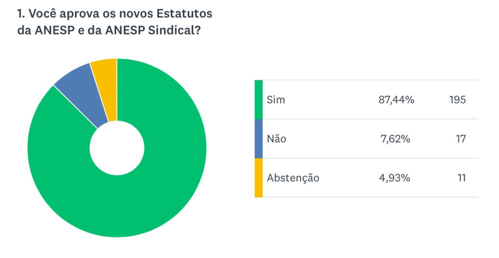 gráfico votação novo estatuto resultado.png
