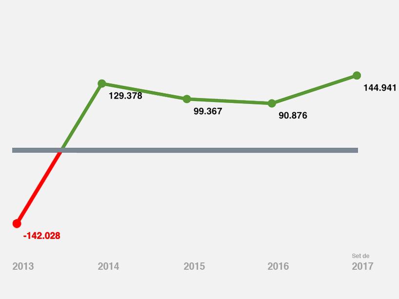 Variação do superávit da ANESP de 2013 a setembro de 2017.