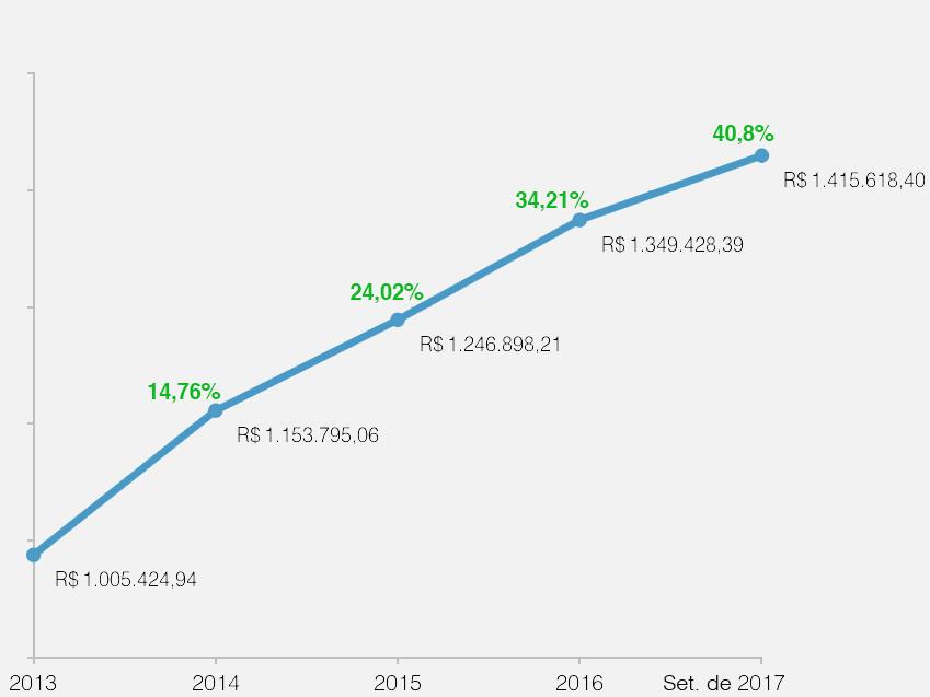 Crescimento do capital investido pela ANESP desde 2013 até setembro de 2017.