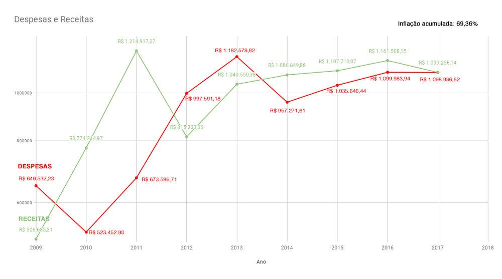 Gráfico de Receitas x Despesas