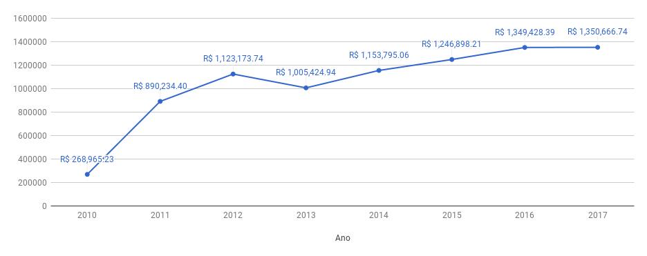 Gráfico de evolução das Reservas ANESP