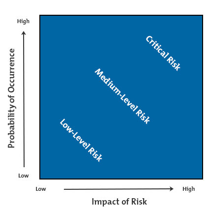 Mind Tools Risk Impact/Probability Chart
