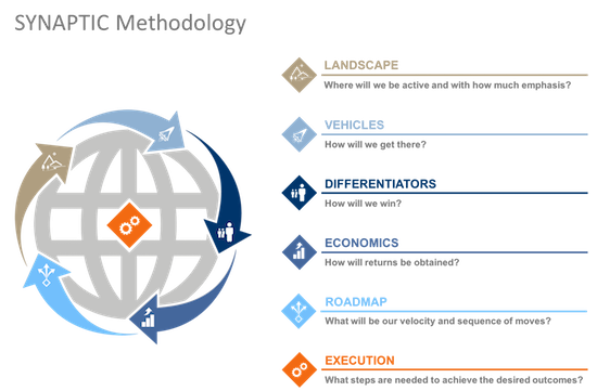 Capto-Synaptic-Methodology-Overview