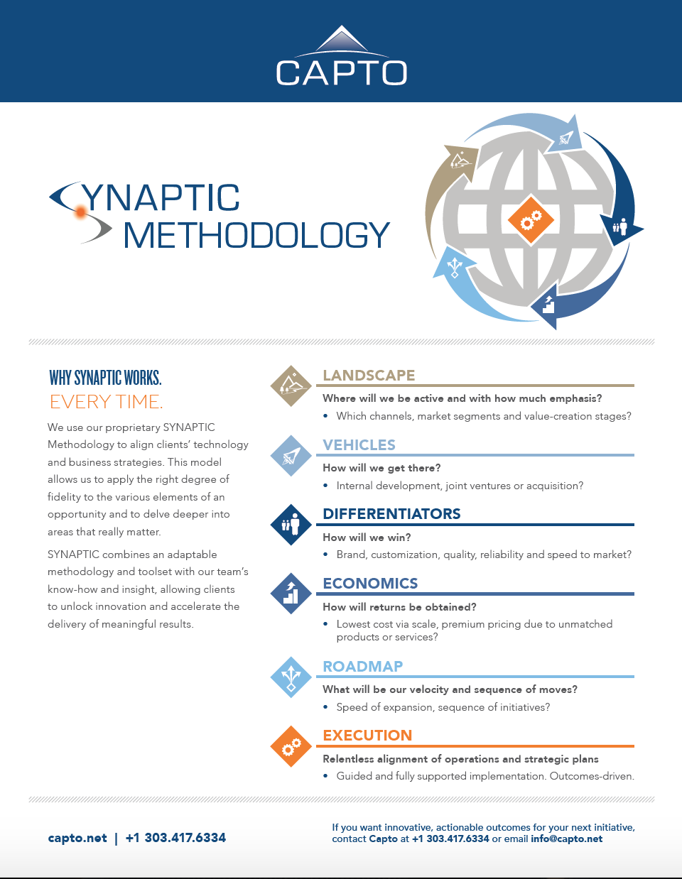 2017-03-30-Capto-Marketing SYNATPIC Strategy Method Overview v1.0.png