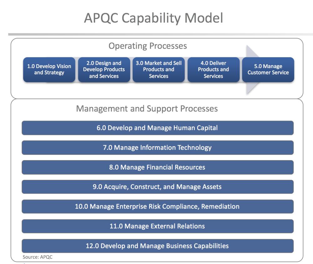 APQC Model
