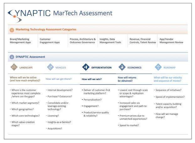 Capto MarTech Assessment Thumbnail.png