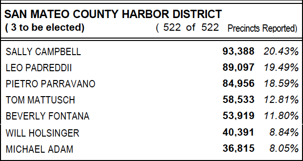 William-Holsinger-harbor-commissioner-2004-election-results