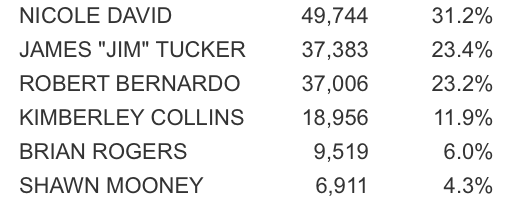 Jim Tucker 2014 Election Results