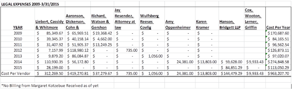 Harbor District Legal Fees By Firm