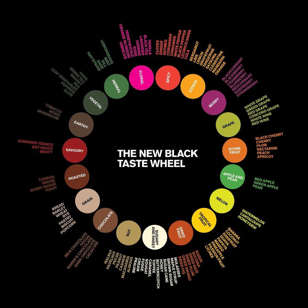 The New Black Coffee flavour wheel. Image c/o https://www.thenewblack.coffee