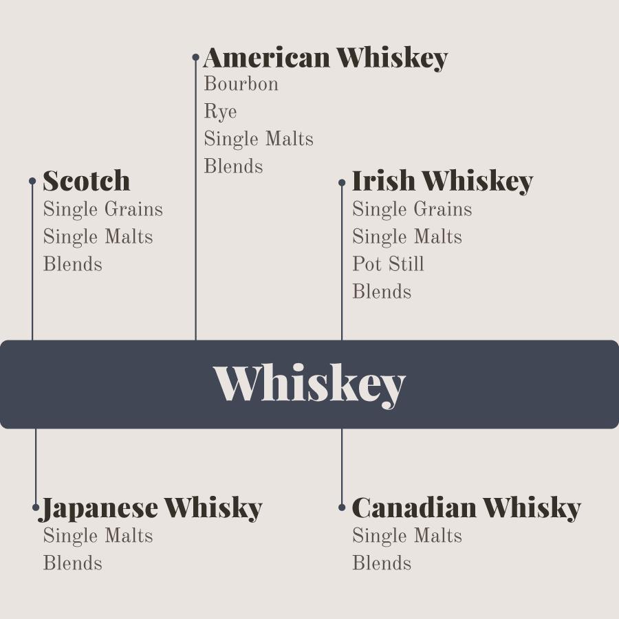 5typeswhiskey